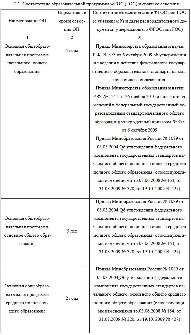 Анализ учебного плана на